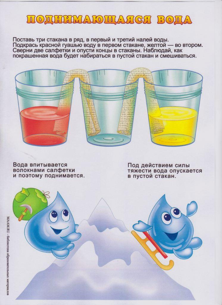 Схемы опыты для детей детского сада в картинках